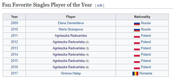 wta favourite player
