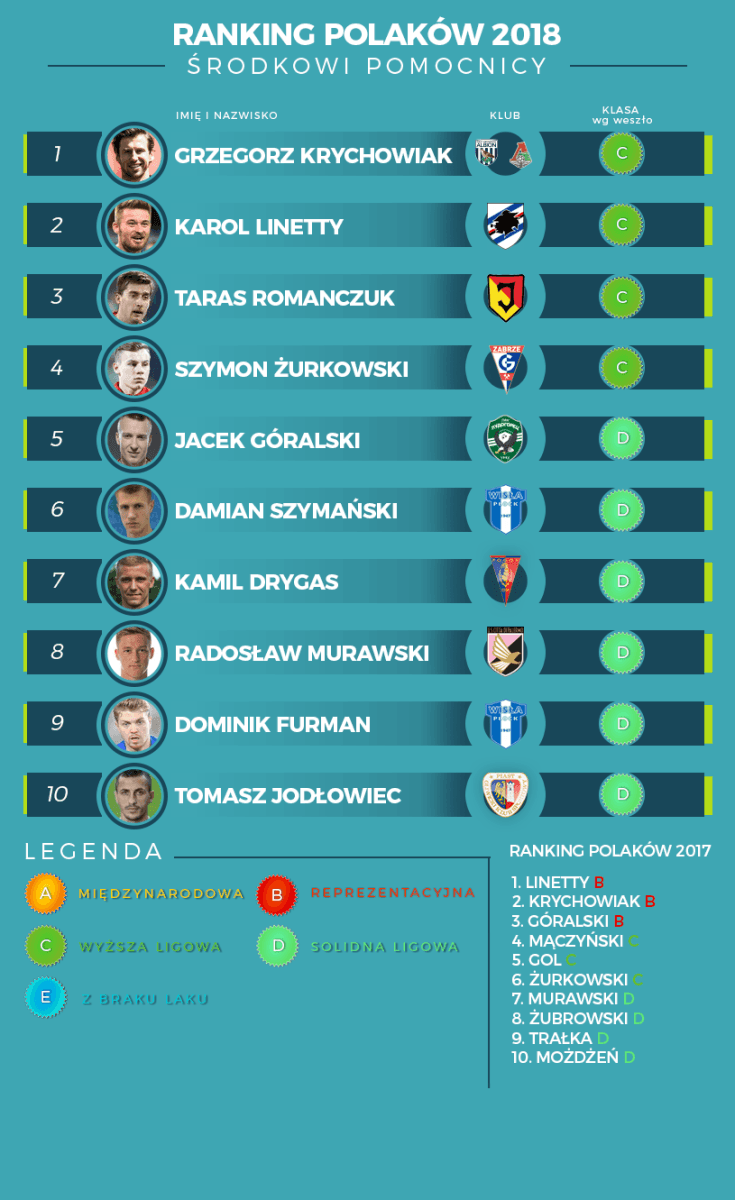 defensywni pomocnicy 2018 ranking