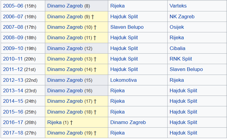 Screenshot_2019-03-14 Croatian First Football League - Wikipedia
