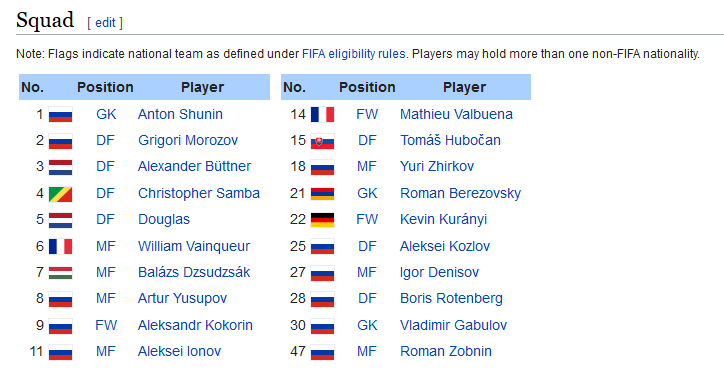 Screenshot_2019-06-06 2014–15 FC Dynamo Moscow season - Wikipedia