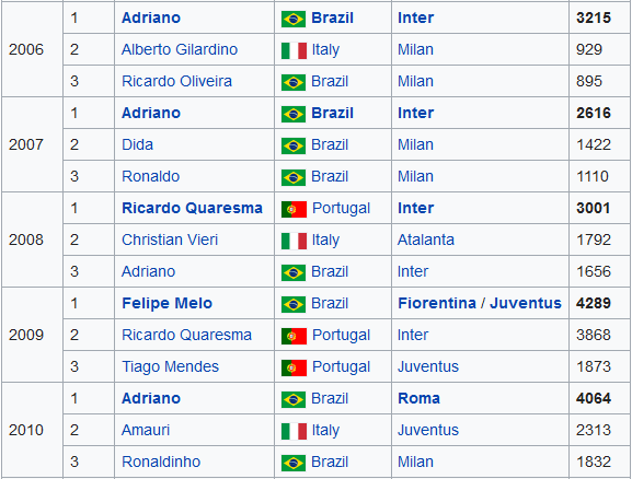 Screenshot_2019-06-15 Bidone d'oro - Wikipedia