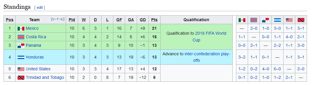 Screenshot_2019-07-11 2018 FIFA World Cup qualification – CONCACAF Fifth Round - Wikipedia