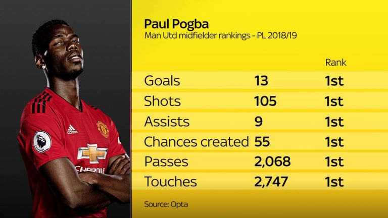 skysports-paul-pogba-manchester-united_4712494