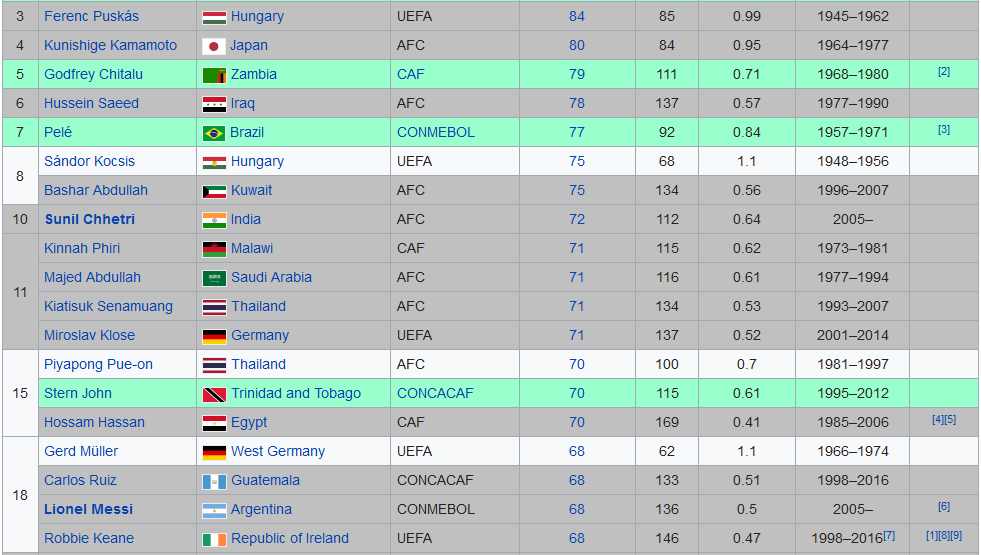 Screenshot_2019-09-08 List of men's footballers with 50 or more international goals - Wikipedia
