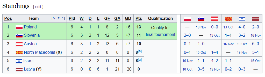 Screenshot_2019-09-10 UEFA Euro 2020 qualifying Group G - Wikipedia