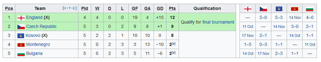 Screenshot_2019-09-11 UEFA Euro 2020 qualifying - Wikipedia
