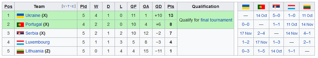 Screenshot_2019-09-11 UEFA Euro 2020 qualifying - Wikipedia(1)