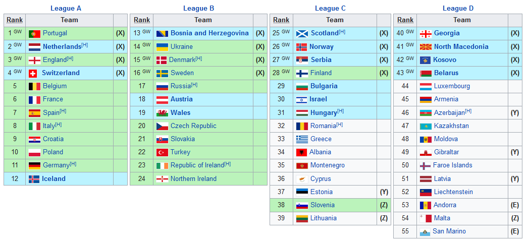 Screenshot_2019-09-11 UEFA Euro 2020 qualifying - Wikipedia(10)