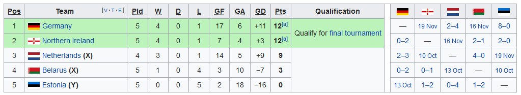 Screenshot_2019-09-11 UEFA Euro 2020 qualifying - Wikipedia(2)