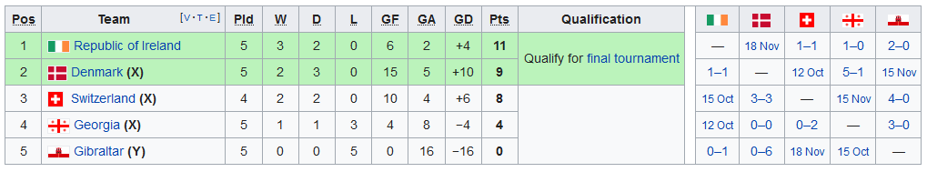 Screenshot_2019-09-11 UEFA Euro 2020 qualifying - Wikipedia(3)