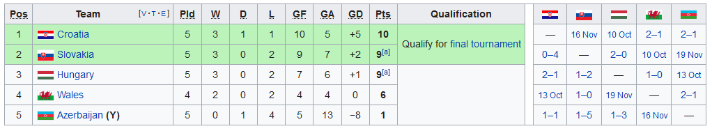Screenshot_2019-09-11 UEFA Euro 2020 qualifying - Wikipedia(4)