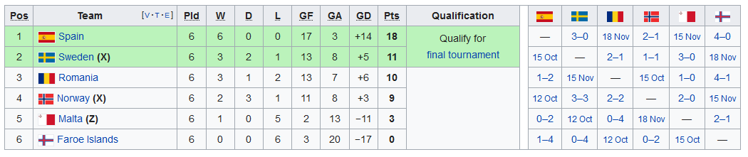 Screenshot_2019-09-11 UEFA Euro 2020 qualifying - Wikipedia(5)