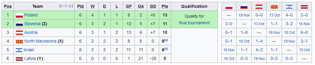 Screenshot_2019-09-11 UEFA Euro 2020 qualifying - Wikipedia(6)