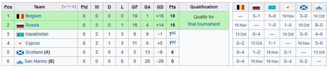 Screenshot_2019-09-11 UEFA Euro 2020 qualifying - Wikipedia(8)