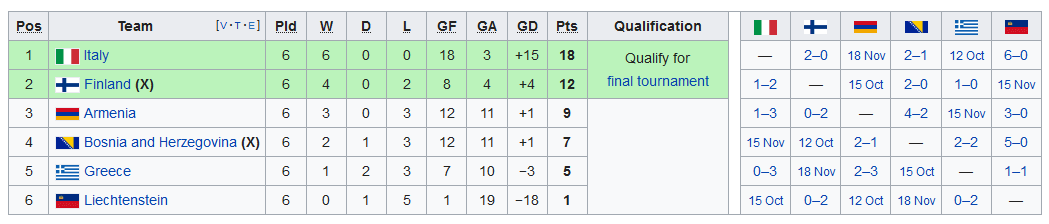 Screenshot_2019-09-11 UEFA Euro 2020 qualifying - Wikipedia(9)