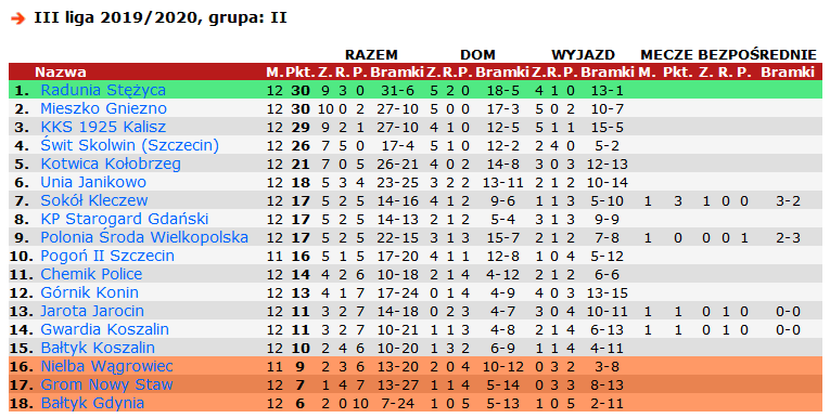 Screenshot_2019-10-17 III liga 2019 2020, grupa II(2)