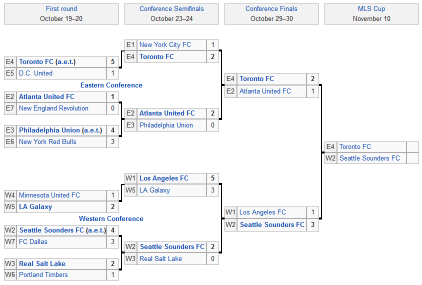 Screenshot_2019-11-01 2019 MLS Cup Playoffs - Wikipedia