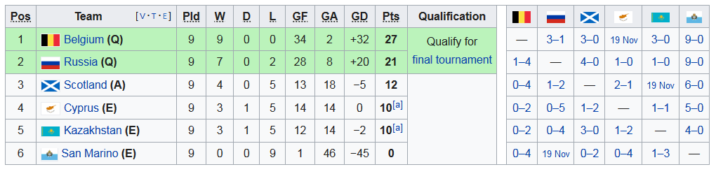 Screenshot_2019-11-18 UEFA Euro 2020 qualifying Group I - Wikipedia