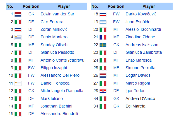 Screenshot_2019-12-07 1999–2000 Juventus F C season - Wikipedia