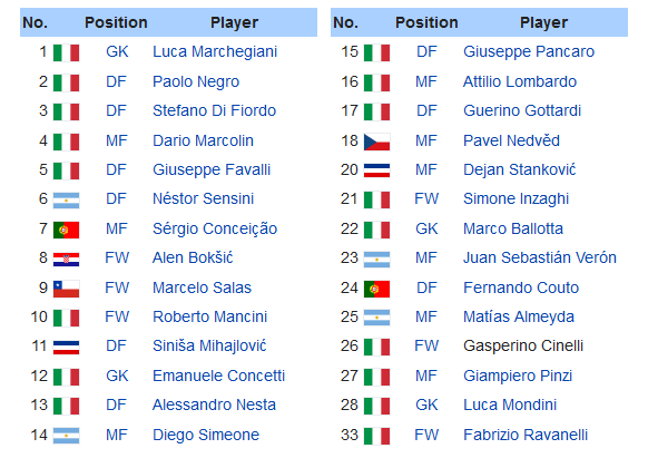 Screenshot_2019-12-07 1999–2000 S S Lazio season - Wikipedia