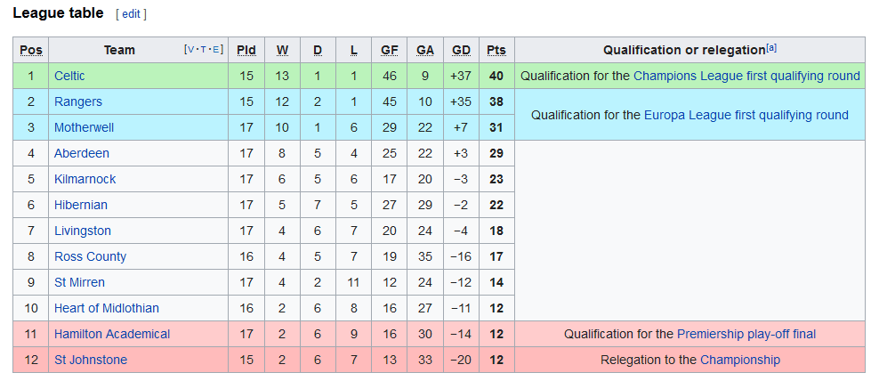 Screenshot_2019-12-13 2019–20 Scottish Premiership - Wikipedia