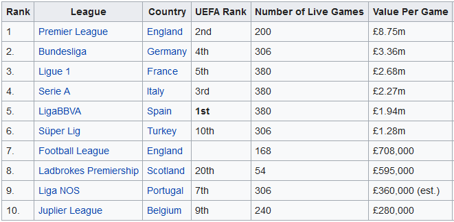 Screenshot_2019-12-29 List of domestic football league broadcast deals by country - Wikipedia