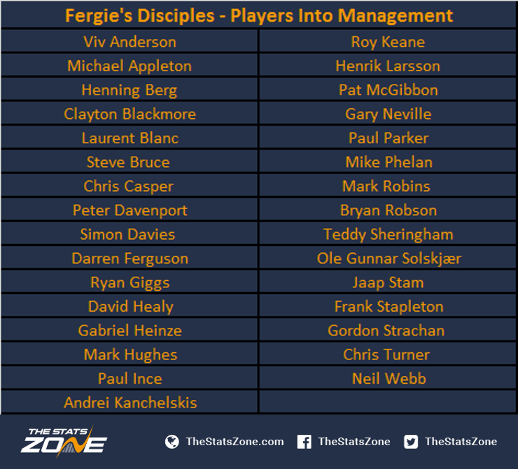 1.-Fergies-Disciples-Players-Into-Management